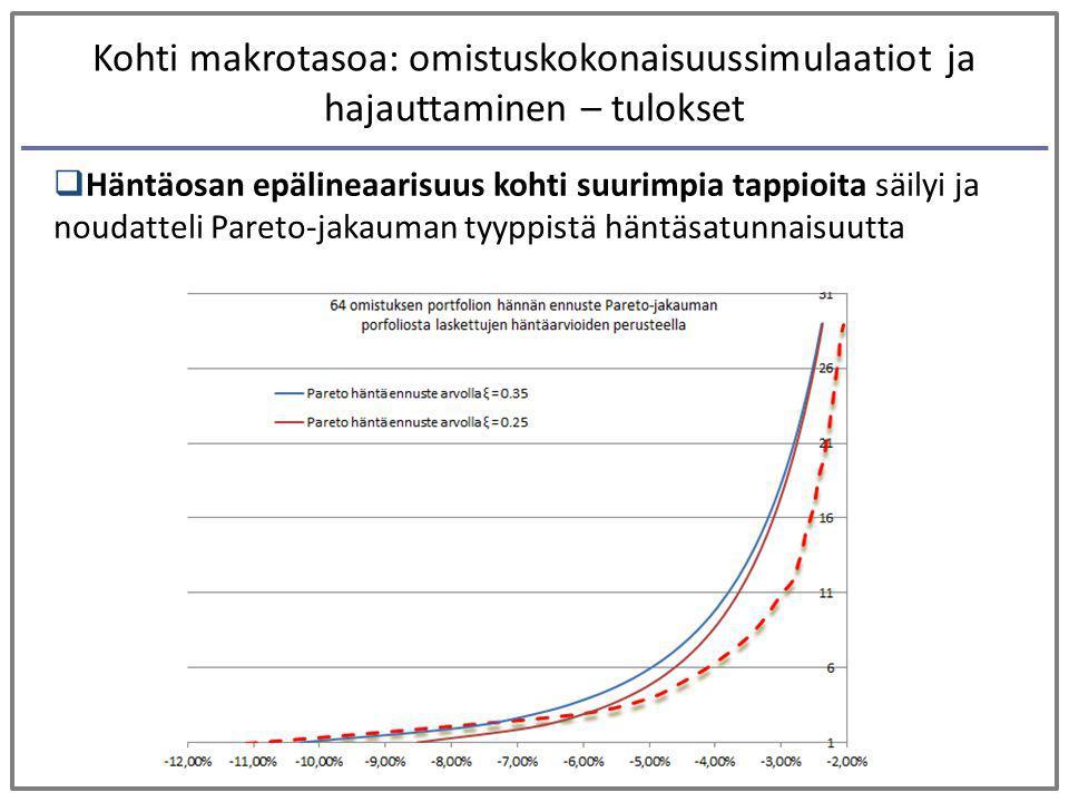 Kohti makrotasoa: omistuskokonaisuussimulaatiot ja hajauttaminen – tulokset