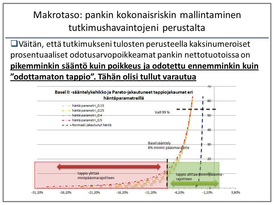 Makrotaso: pankin kokonaisriskin mallintaminen tutkimushavaintojeni perustalta
