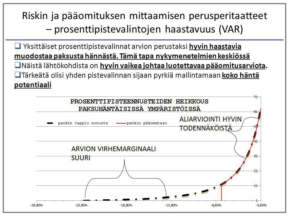 Riskin ja pääomituksen mittaamisen perusperitaatteet – prosenttipistevalintojen haastavuus (VAR)