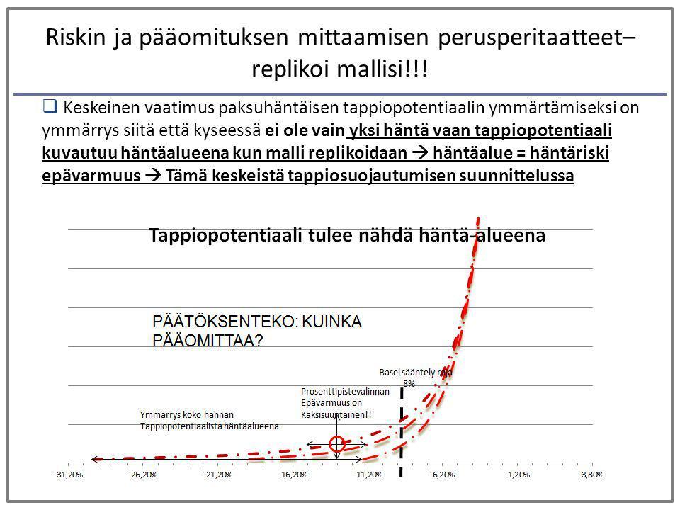 Riskin ja pääomituksen mittaamisen perusperitaatteet– replikoi mallisi!!!