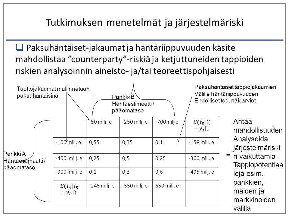 Tutkimuksen menetelmät ja järjestelmäriski