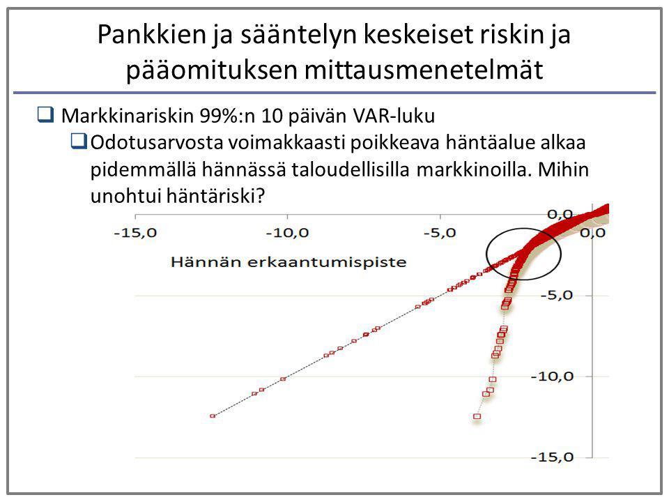 Pankkien ja sääntelyn keskeiset riskin ja pääomituksen mittausmenetelmät