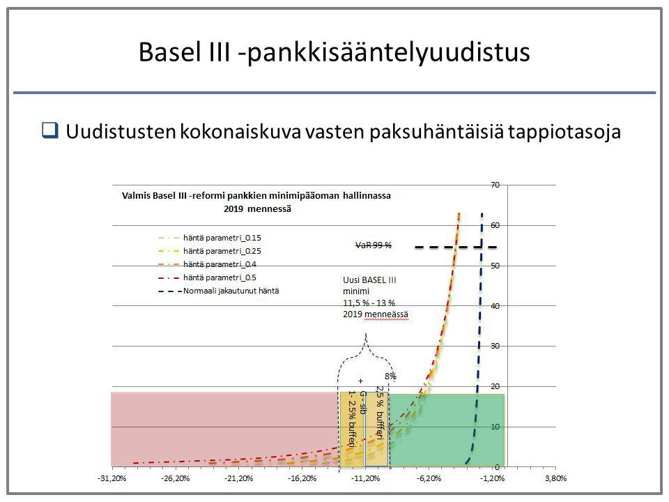 Basel III -pankkisääntelyuudistus