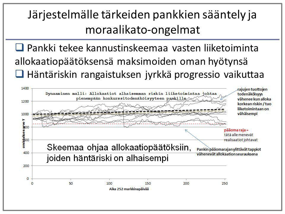 Järjestelmälle tärkeiden pankkien sääntely ja moraalikato-ongelmat