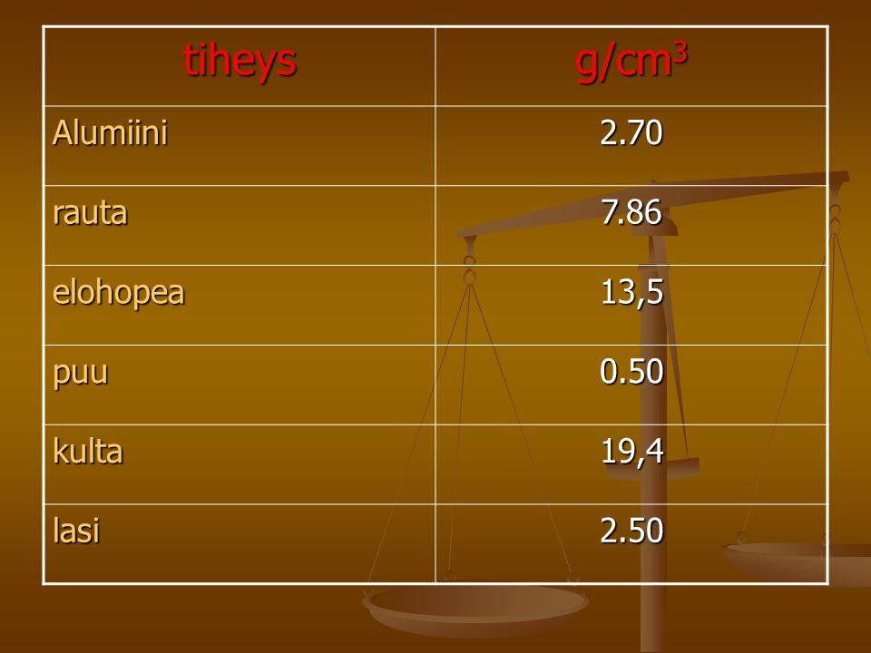 tiheys g/cm3 Alumiini 2.70 rauta 7.86 elohopea 13,5 puu 0.50 kulta