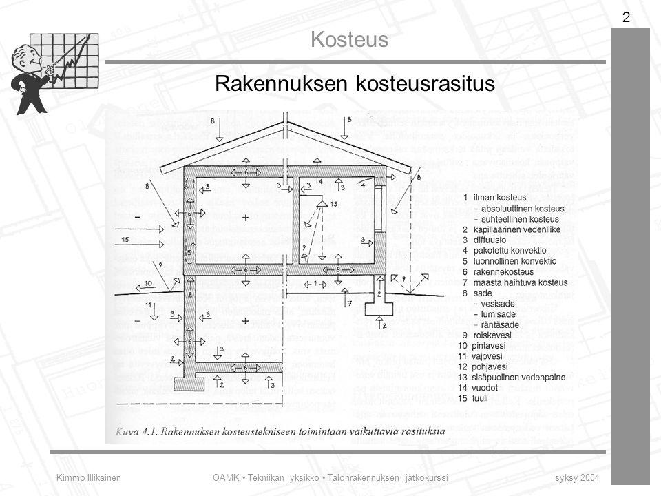 Rakennuksen kosteusrasitus