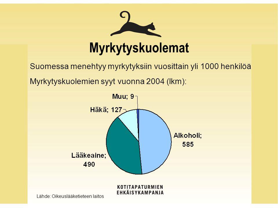 Myrkytyskuolemat Suomessa menehtyy myrkytyksiin vuosittain yli 1000 henkilöä. Myrkytyskuolemien syyt vuonna 2004 (lkm):