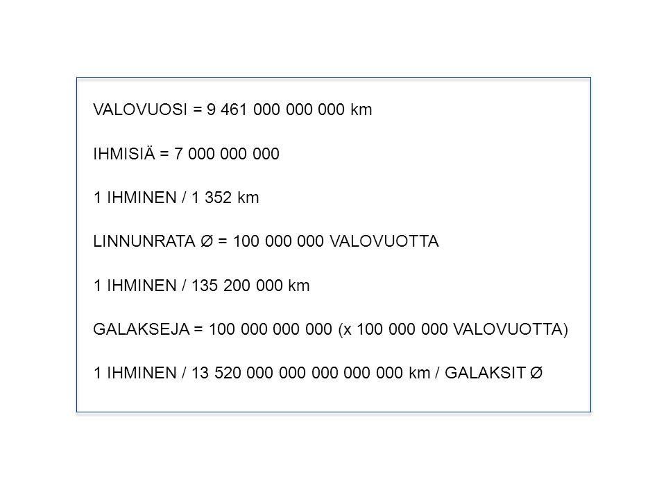 VALOVUOSI = 9 461 000 000 000 km IHMISIÄ = 7 000 000 000. 1 IHMINEN / 1 352 km. LINNUNRATA Ø = 100 000 000 VALOVUOTTA.