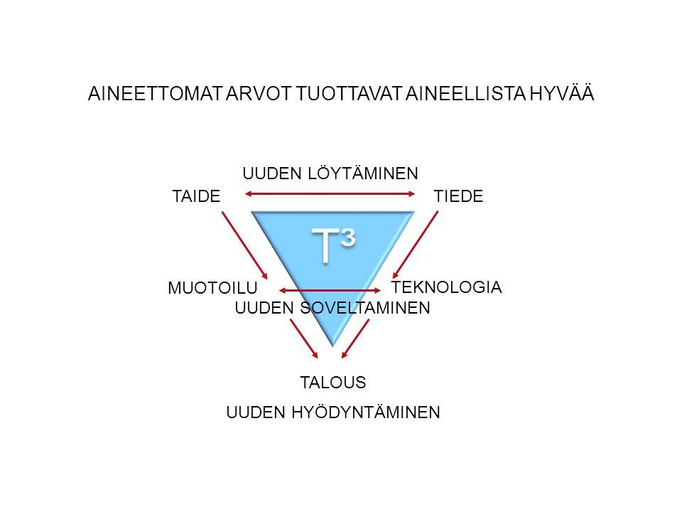 AINEETTOMAT ARVOT TUOTTAVAT AINEELLISTA HYVÄÄ