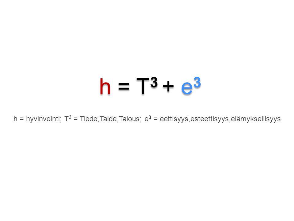 h = T3 + e3 h = hyvinvointi; T3 = Tiede,Taide,Talous; e3 = eettisyys,esteettisyys,elämyksellisyys