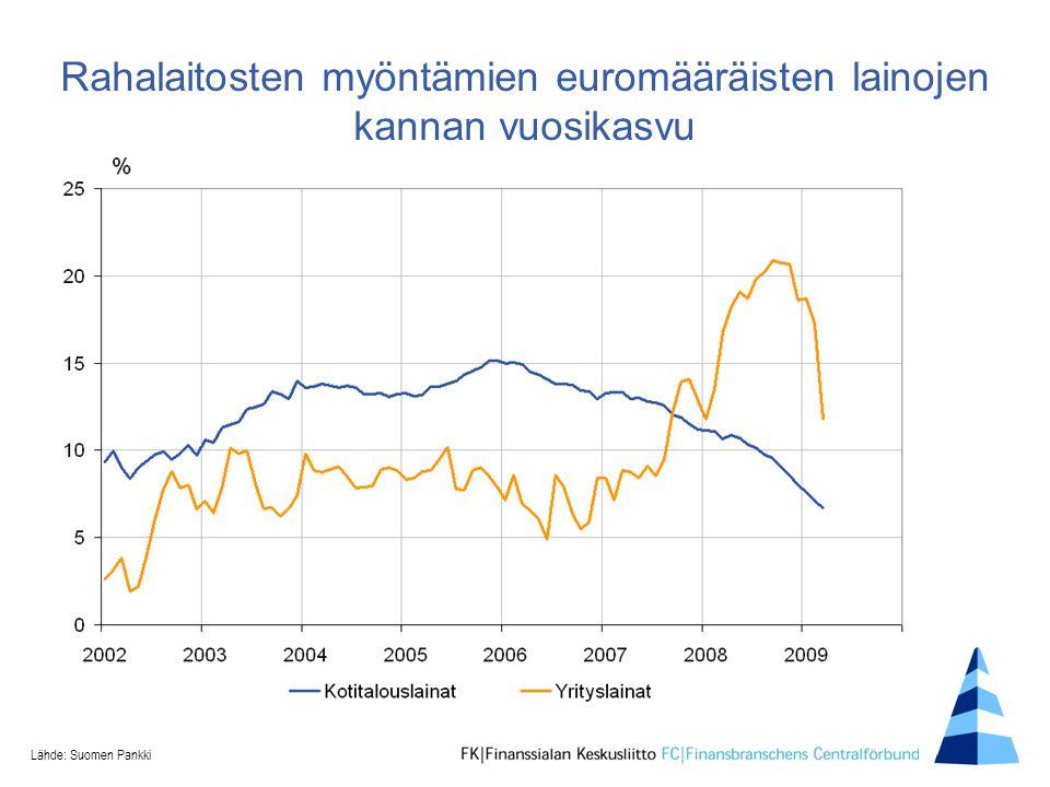 Rahalaitosten myöntämien euromääräisten lainojen kannan vuosikasvu