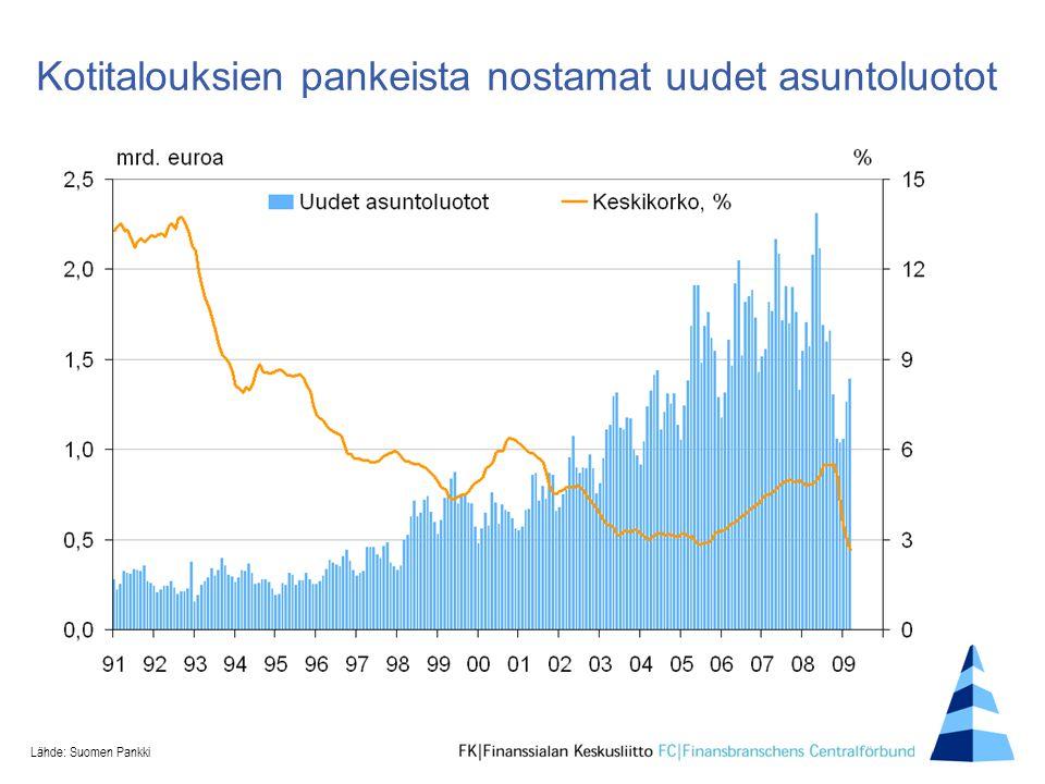 Kotitalouksien pankeista nostamat uudet asuntoluotot