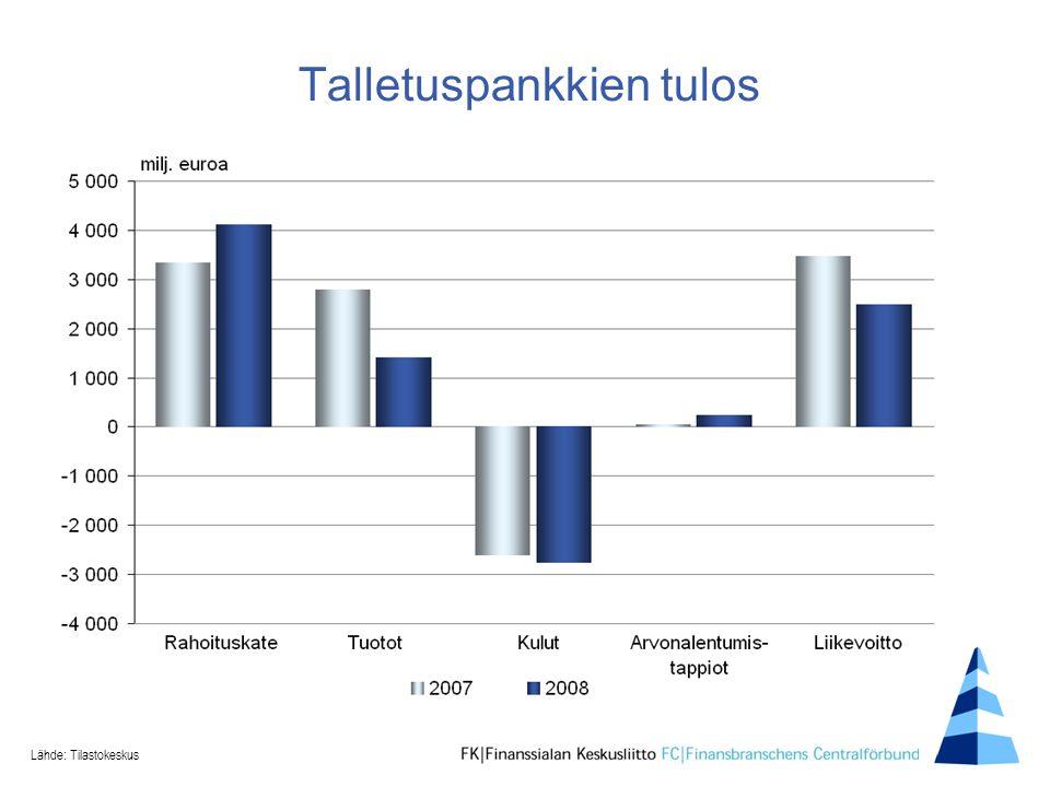 Talletuspankkien tulos