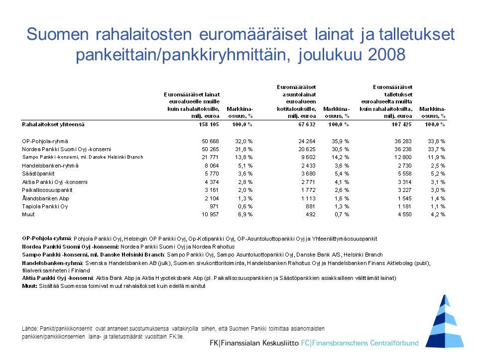 Suomen rahalaitosten euromääräiset lainat ja talletukset pankeittain/pankkiryhmittäin, joulukuu 2008