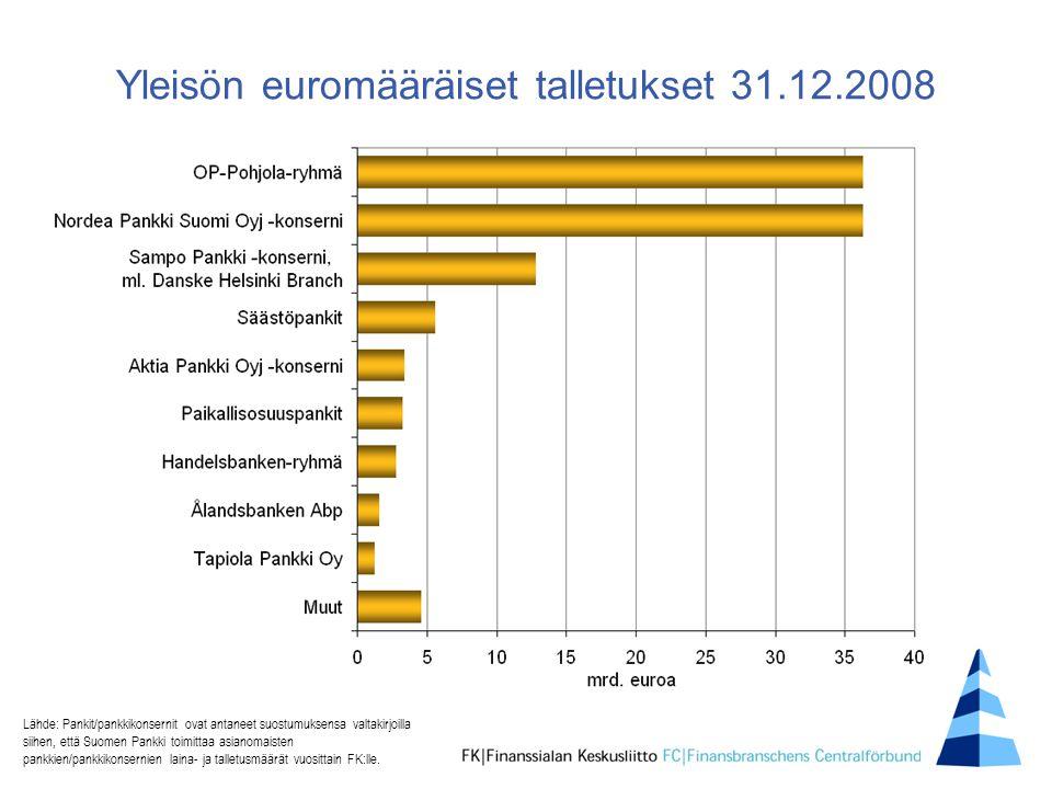 Yleisön euromääräiset talletukset 31.12.2008