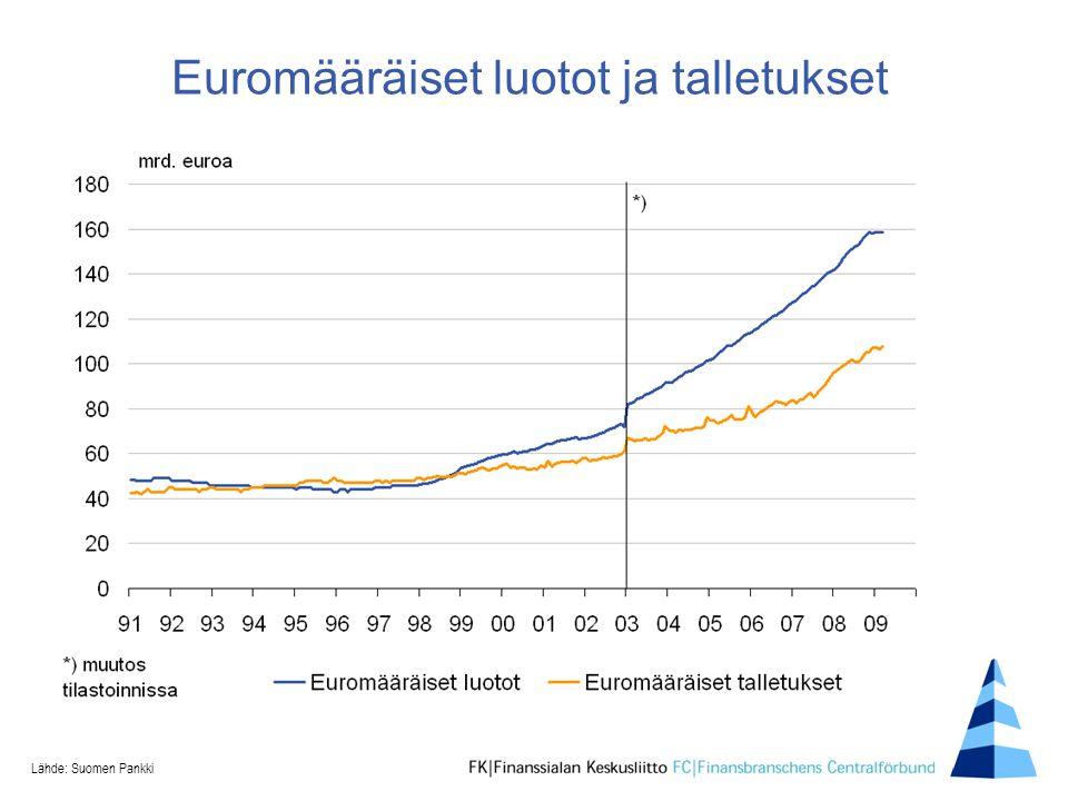 Euromääräiset luotot ja talletukset