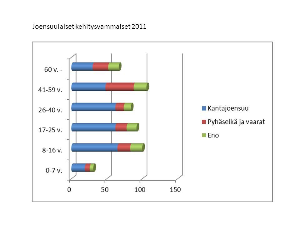 Joensuulaiset kehitysvammaiset 2011