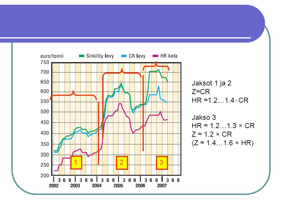 Jaksot 1 ja 2 Z≈CR HR ≈1.2…1.4×CR Jakso 3 HR ≈ 1.2…1.3 × CR Z ≈ 1.2 × CR (Z ≈ 1.4…1.6 × HR) 1 2 3