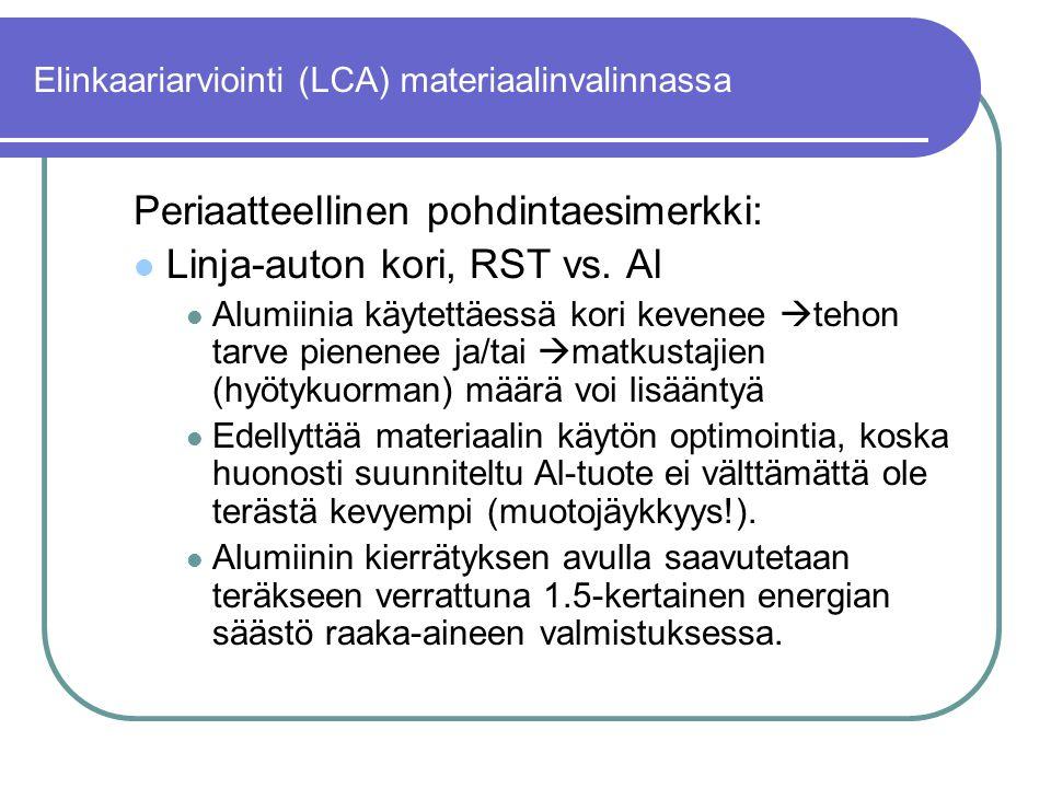 Elinkaariarviointi (LCA) materiaalinvalinnassa