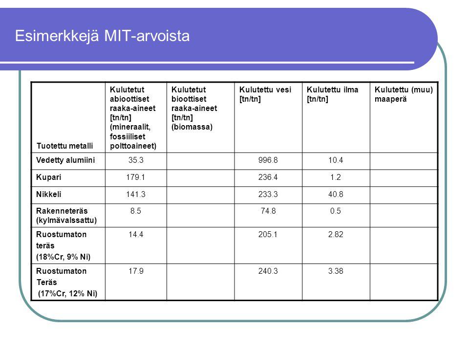 Esimerkkejä MIT-arvoista