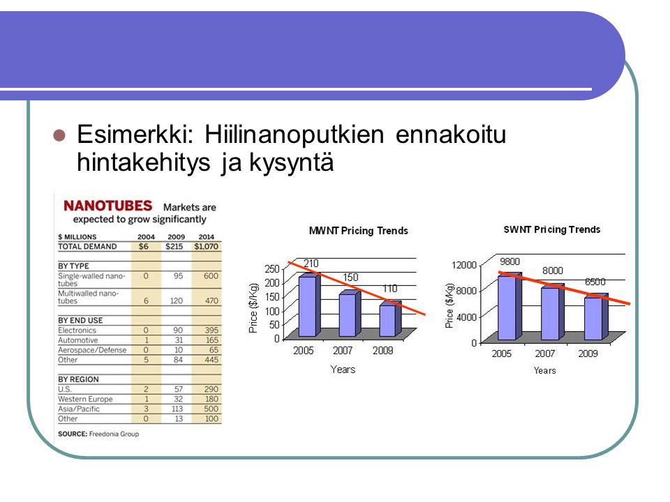 Esimerkki: Hiilinanoputkien ennakoitu hintakehitys ja kysyntä