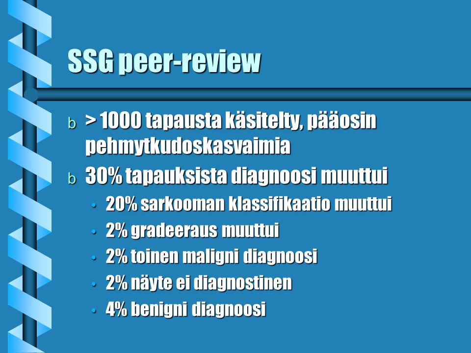 SSG peer-review > 1000 tapausta käsitelty, pääosin pehmytkudoskasvaimia. 30% tapauksista diagnoosi muuttui.