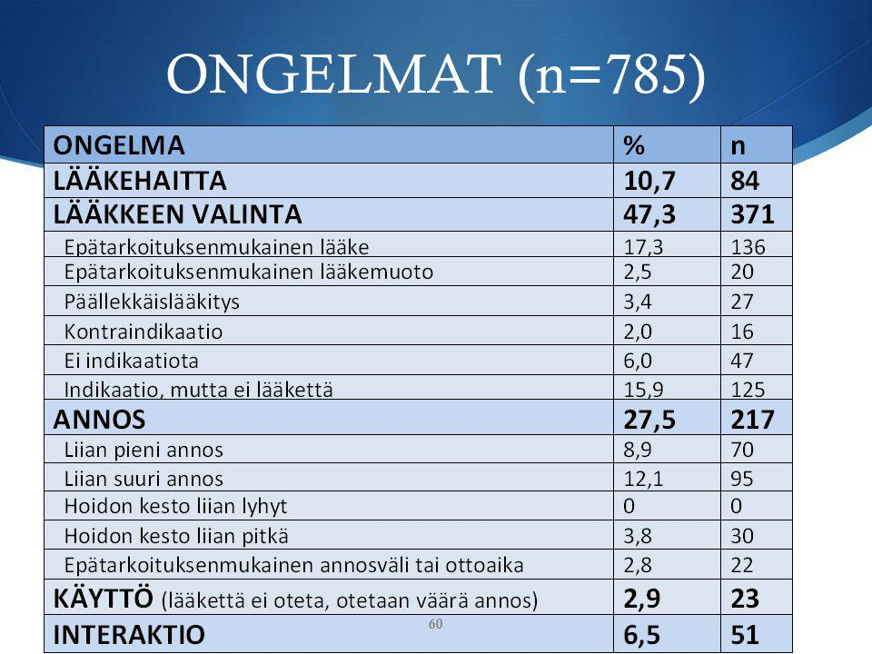 ONGELMAT (n=785)