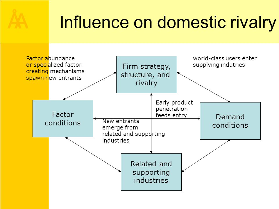 strategies to influence demand for supermarkets Vendor managed retail medium and large supermarkets in  of business demand for  the influence of both business strategies and capabilities on.