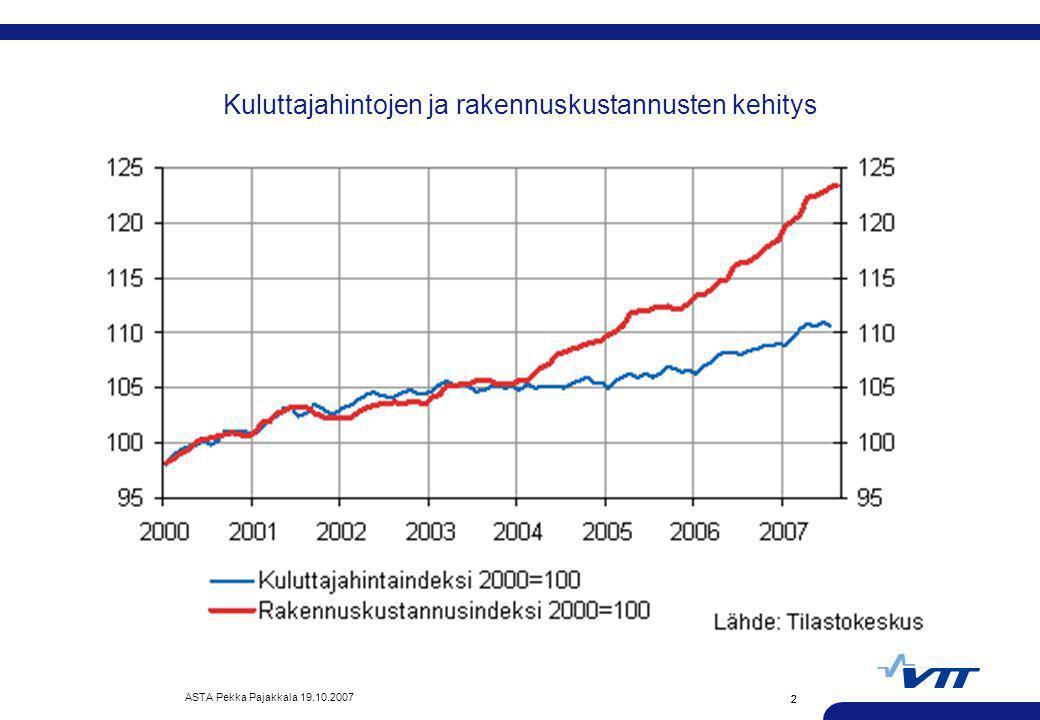 Kuluttajahintojen ja rakennuskustannusten kehitys