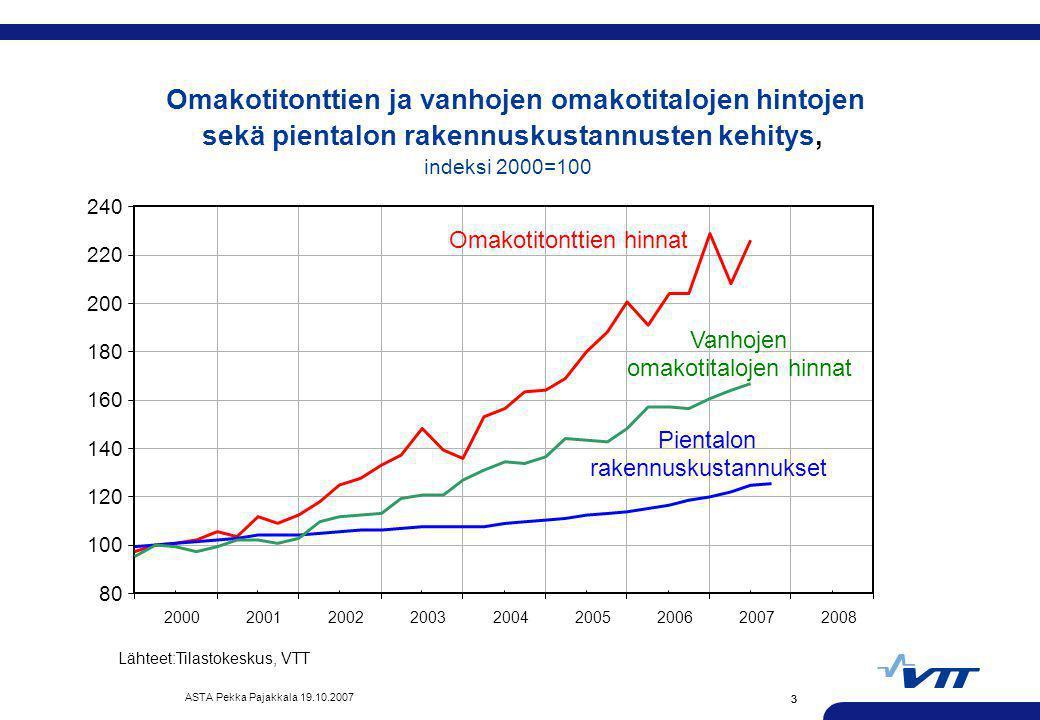Omakotitonttien ja vanhojen omakotitalojen hintojen