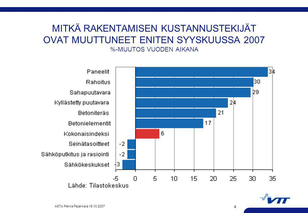 MITKÄ RAKENTAMISEN KUSTANNUSTEKIJÄT OVAT MUUTTUNEET ENITEN SYYSKUUSSA 2007 %-MUUTOS VUODEN AIKANA