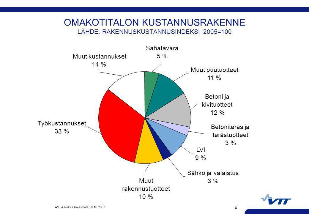 OMAKOTITALON KUSTANNUSRAKENNE LÄHDE: RAKENNUSKUSTANNUSINDEKSI 2005=100