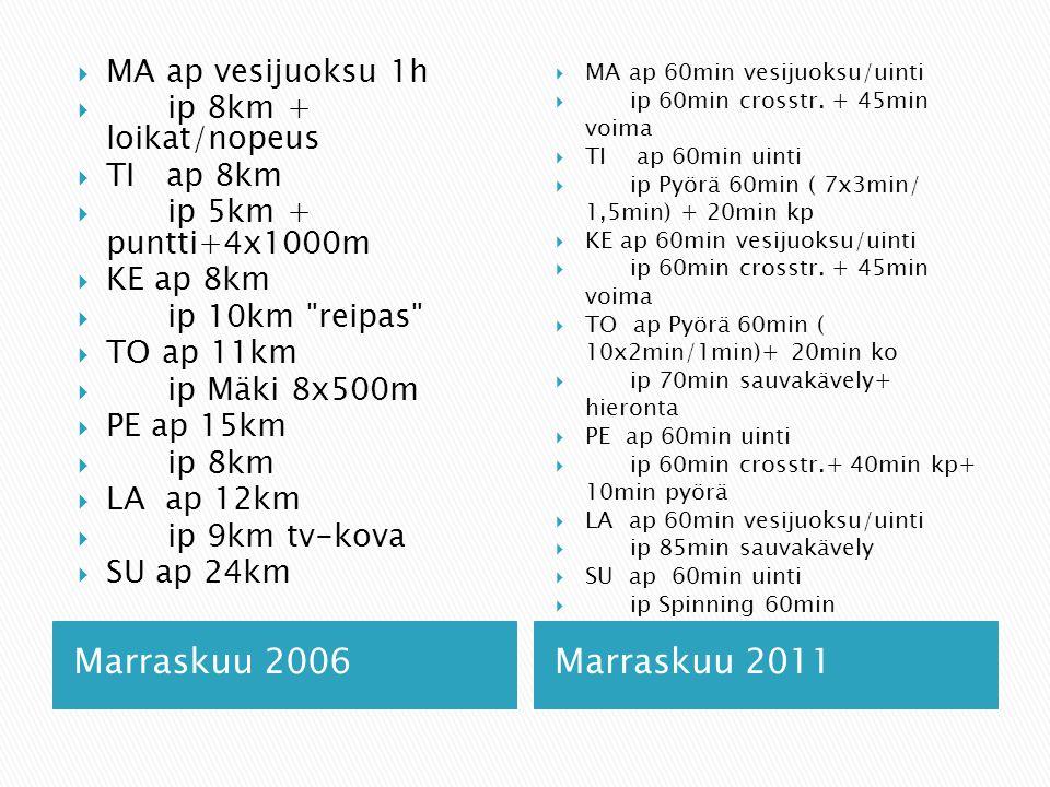 Marraskuu 2006 Marraskuu 2011 MA ap vesijuoksu 1h