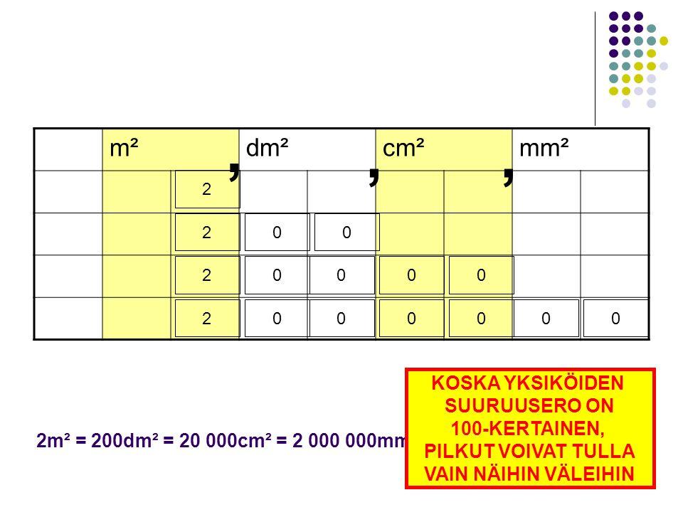 , , , m² dm² cm² mm² KOSKA YKSIKÖIDEN SUURUUSERO ON