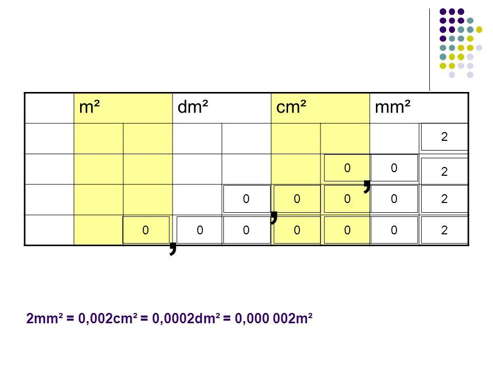 m² dm² cm² mm² 2 2 , 2 , 2 , 2mm² = 0,002cm² = 0,0002dm² = 0,000 002m²
