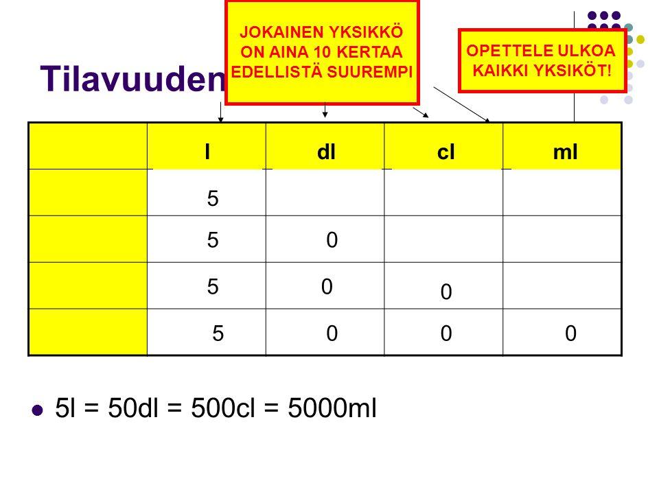 Tilavuuden yksiköt: 5l = 50dl = 500cl = 5000ml l dl cl ml 5 5 5 5