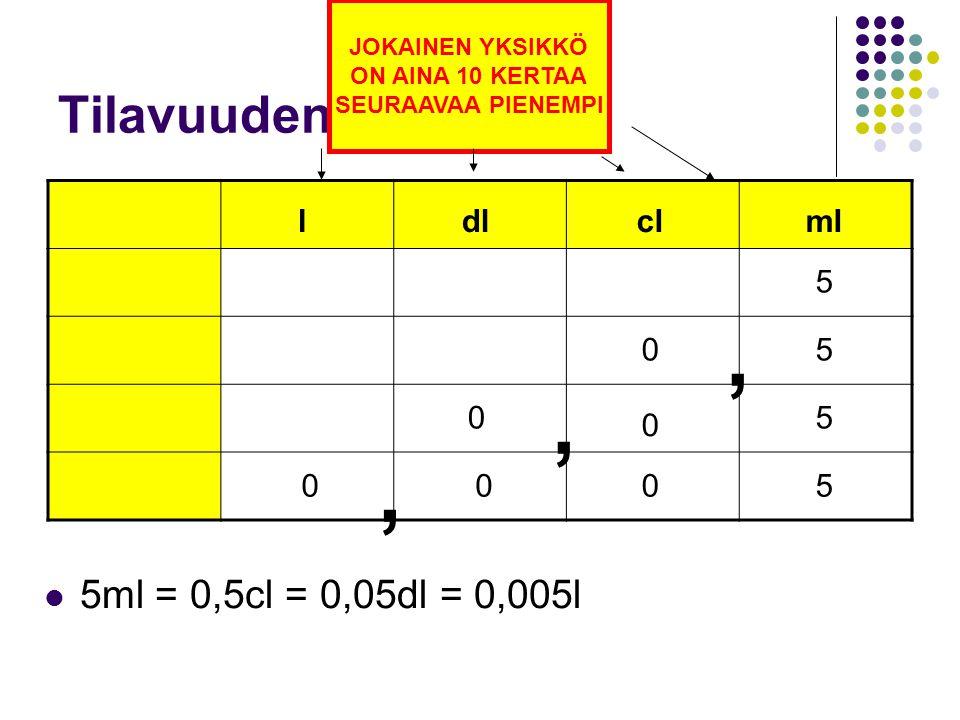 , , , Tilavuuden yksiköt: 5ml = 0,5cl = 0,05dl = 0,005l l dl cl ml 5 5