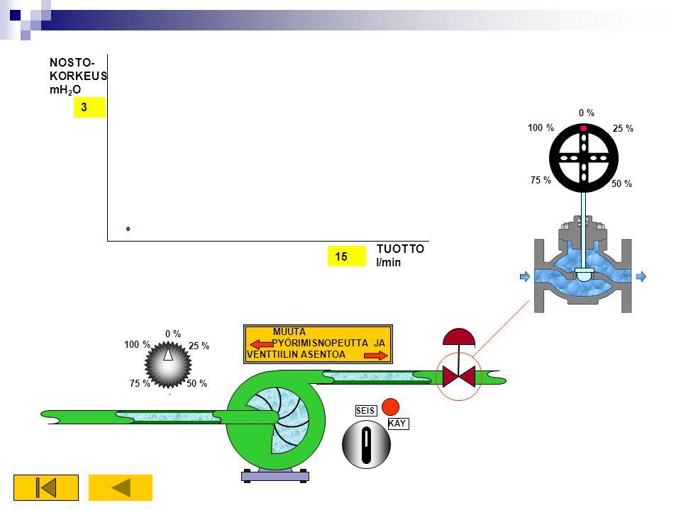 NOSTO-KORKEUSmH2O 3 TUOTTOl/min 15 0 % 100 % 25 % 75 % 50 % 0 %