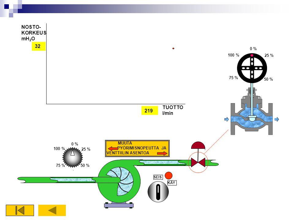 NOSTO-KORKEUSmH2O 32 TUOTTOl/min 219 0 % 100 % 25 % 75 % 50 % 0 %