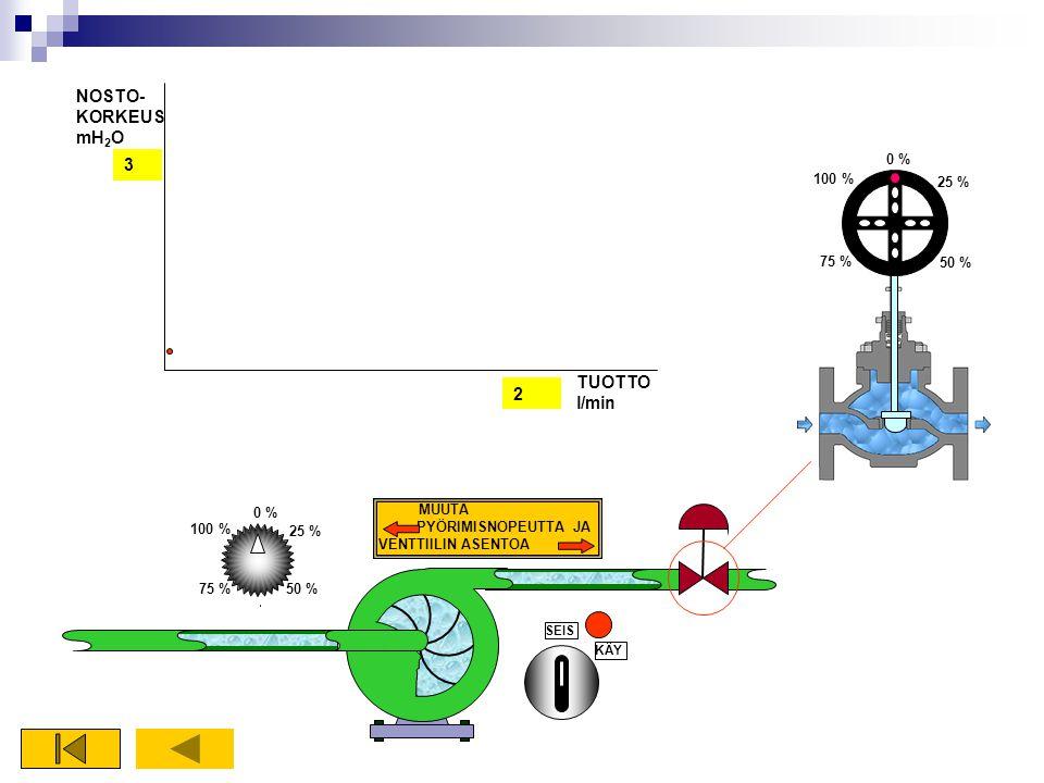 NOSTO-KORKEUSmH2O 3 TUOTTOl/min 2 0 % 100 % 25 % 75 % 50 % 0 %