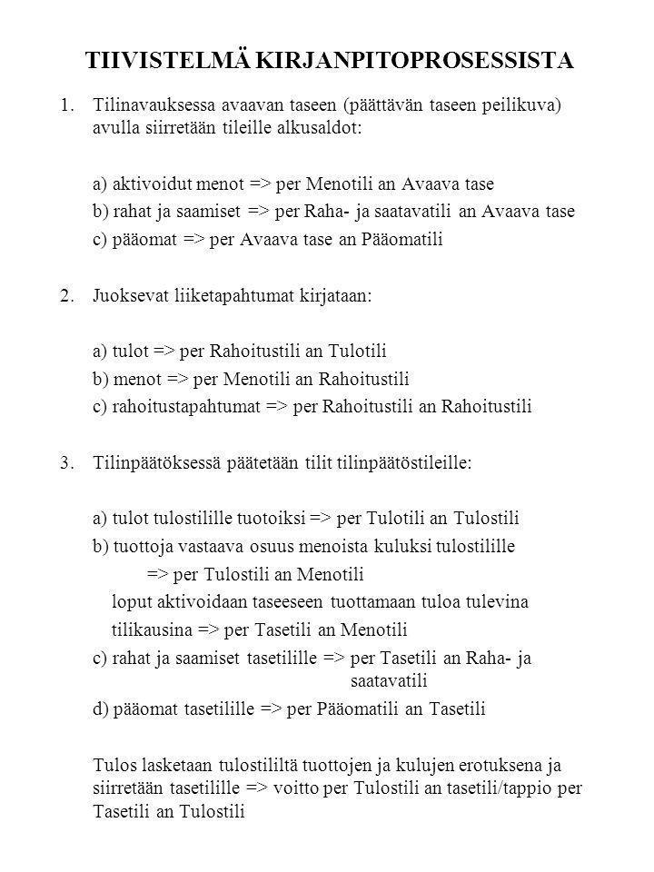 TIIVISTELMÄ KIRJANPITOPROSESSISTA