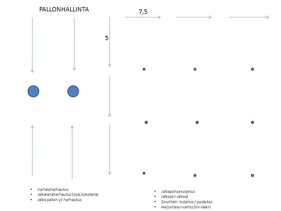 PALLONHALLINTA 7,5 5 Vartaloharhautus