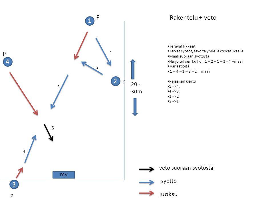 Rakentelu + veto 1 4 2 3 juoksu P P P 20 -30m veto suoraan syötöstä mv