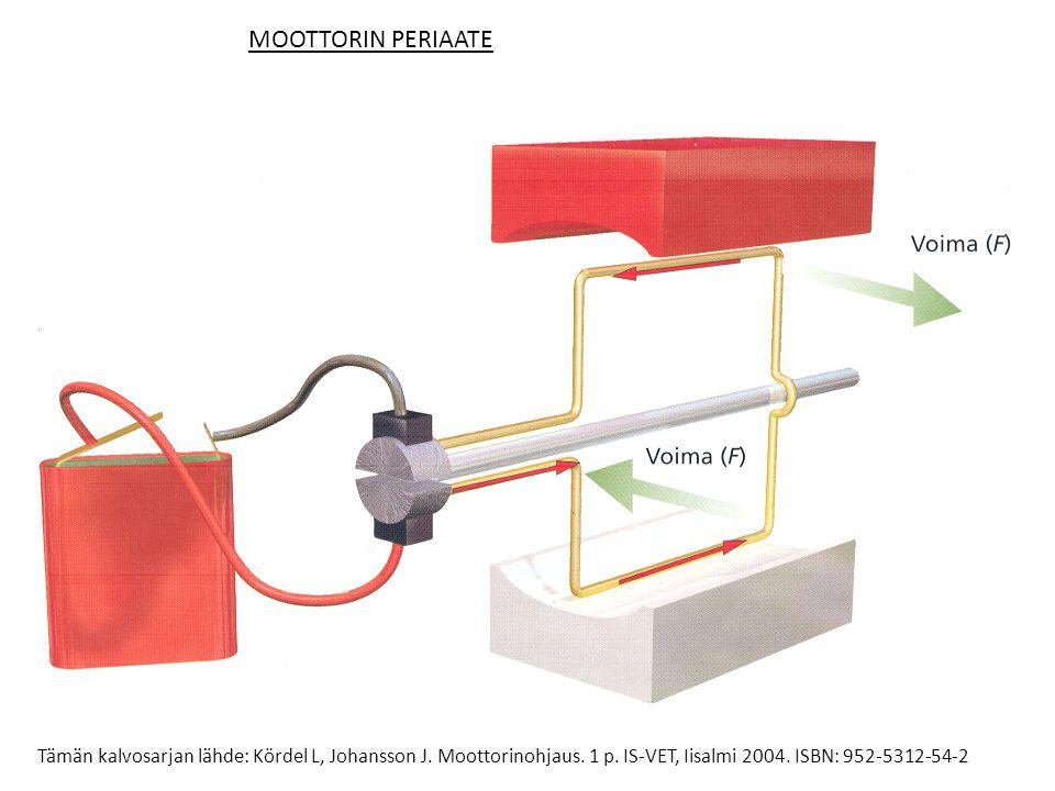 MOOTTORIN PERIAATE Silmukaksi muodostetulla johtimella ja virran suunnan vaihdolla saadaan aikaan jatkuva pyörivä liike.