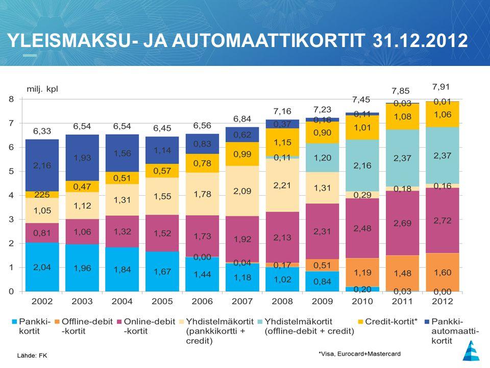 yleismaksu- ja automaattikortit 31.12.2012