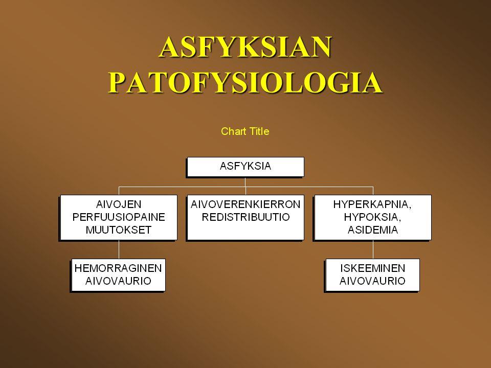 ASFYKSIAN PATOFYSIOLOGIA