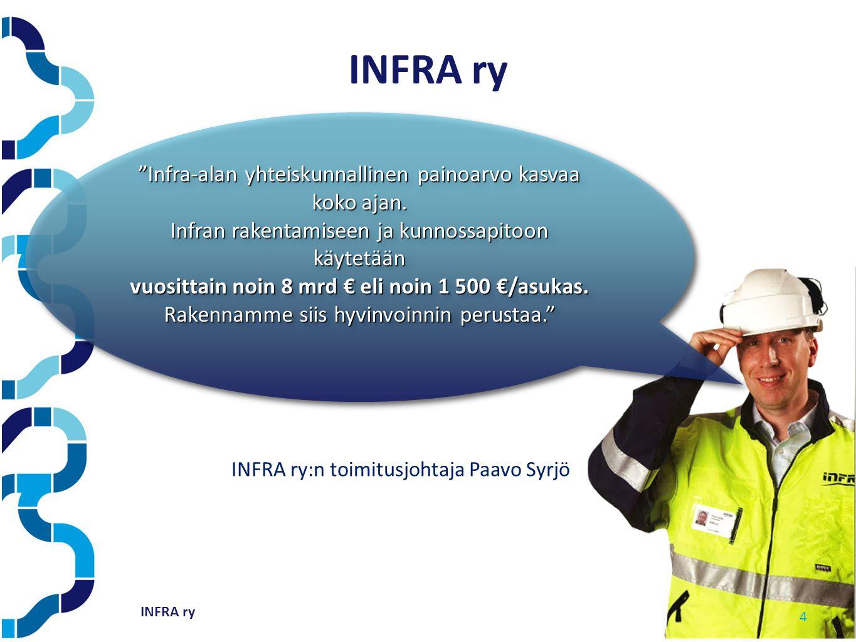 INFRA ry