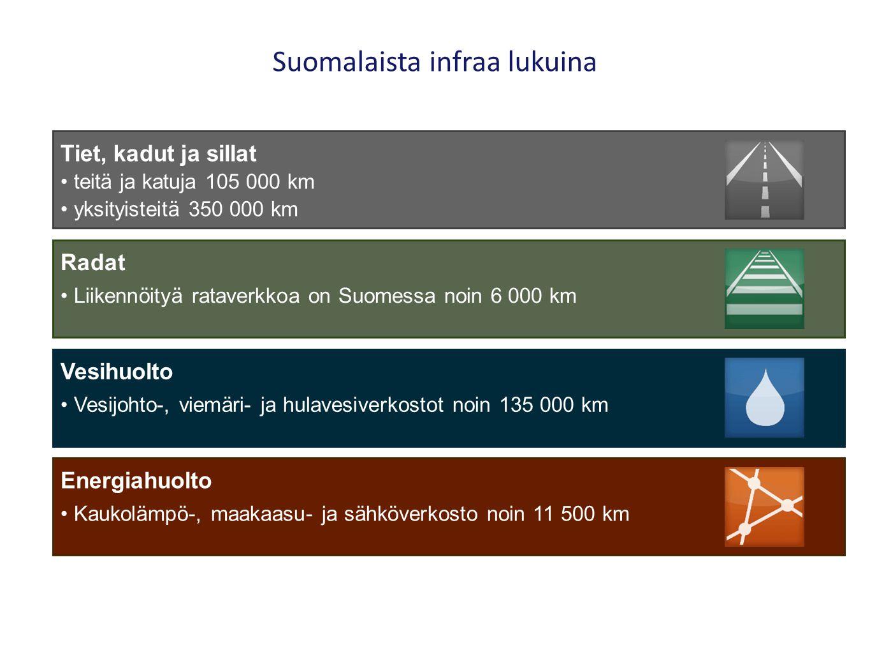 Suomalaista infraa lukuina