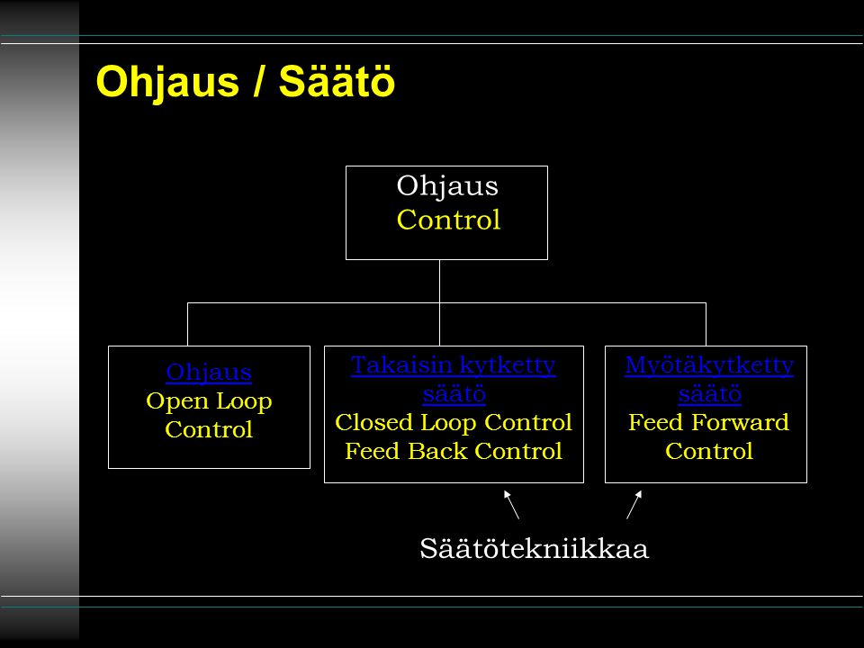 Ohjaus / Säätö Ohjaus Control Säätötekniikkaa Takaisin kytketty säätö