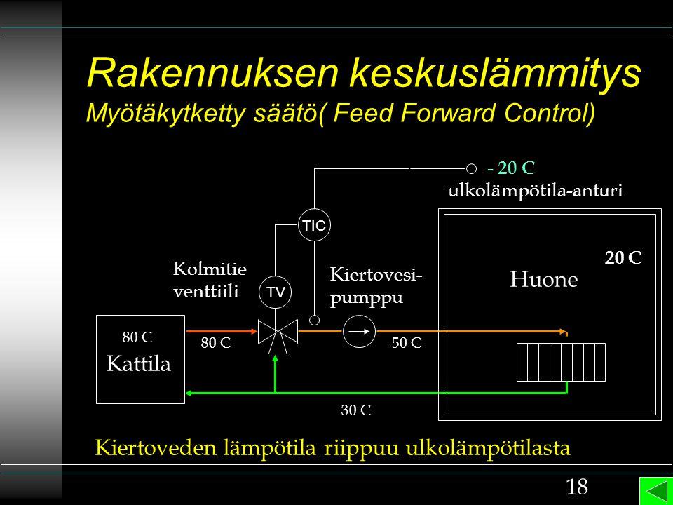 Rakennuksen keskuslämmitys Myötäkytketty säätö( Feed Forward Control)